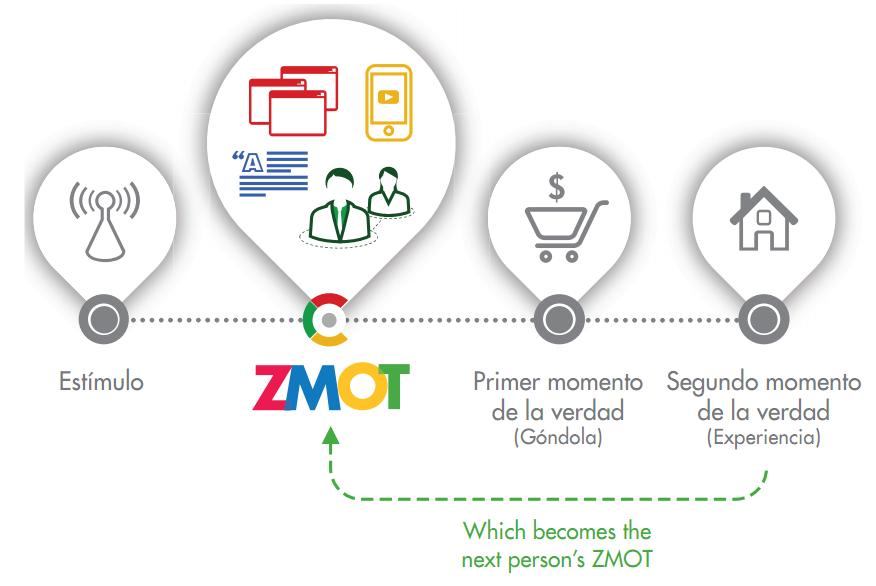 storelabs.com: Innolabs: ZMOT Nuevo modelo mental