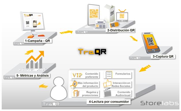 Storelabs.com: Soluciones: TraQR: Proceso de gestión de campañas con código QR