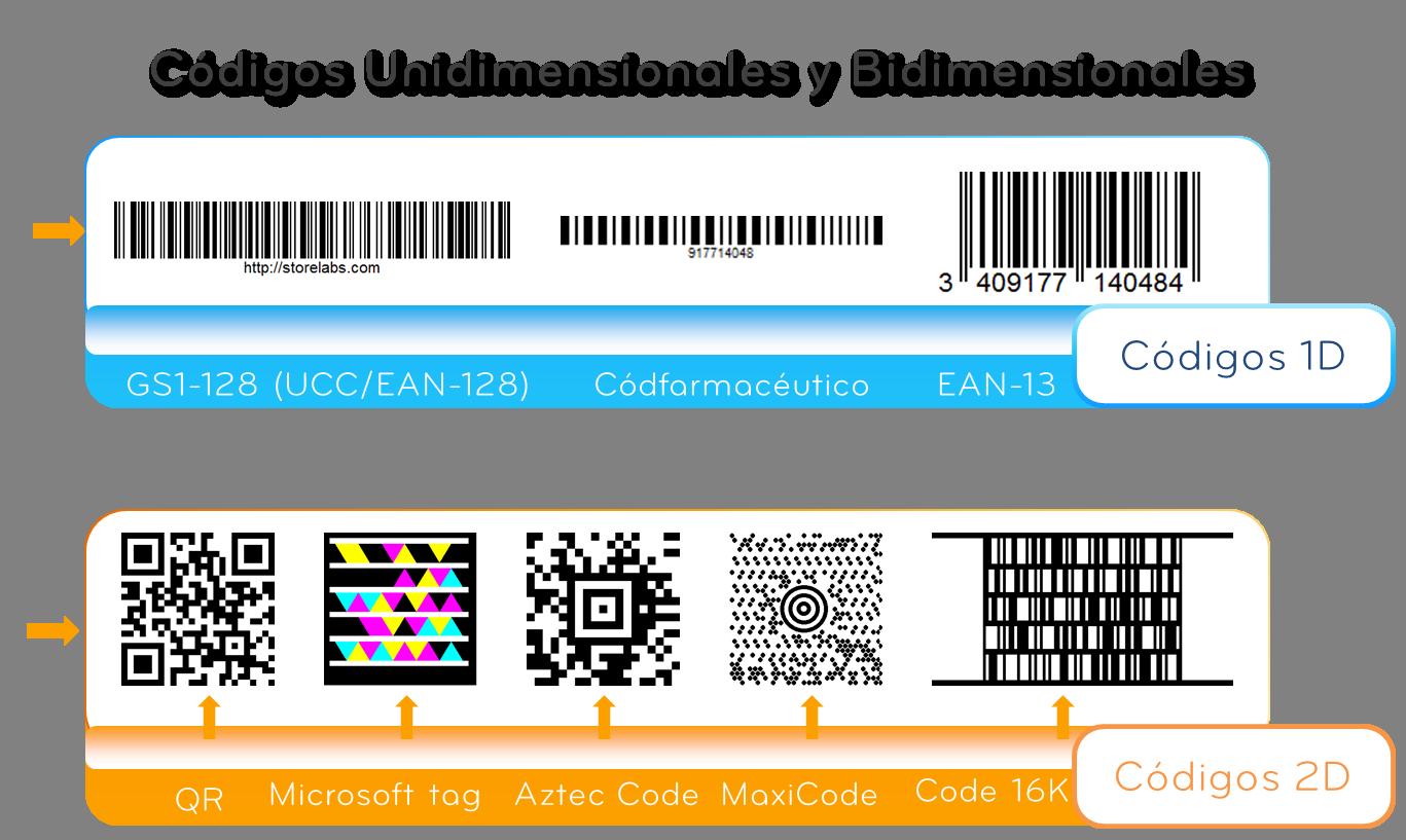 Códigos Unidimensionales y bidimensionales
